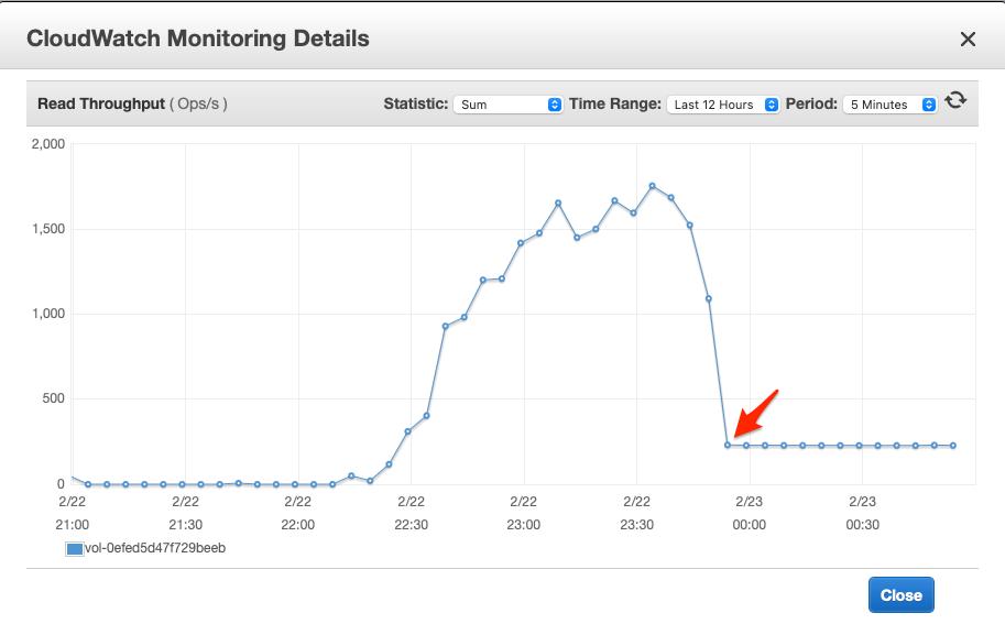CloudWatch Monitoring Details 1