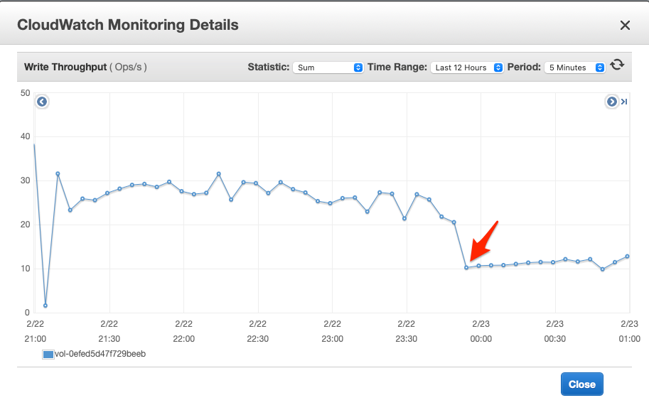 CloudWatch Monitoring Details 2