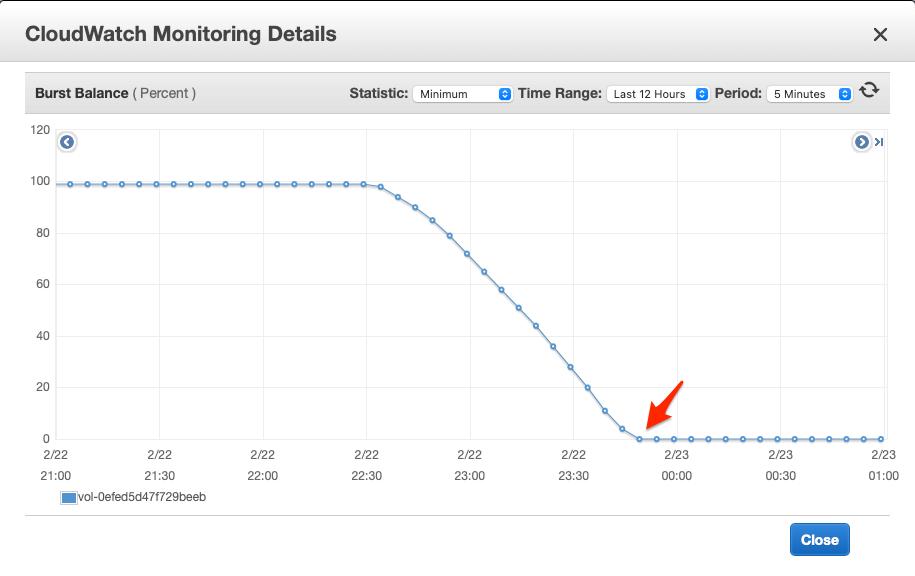 CloudWatch Monitoring Details 3