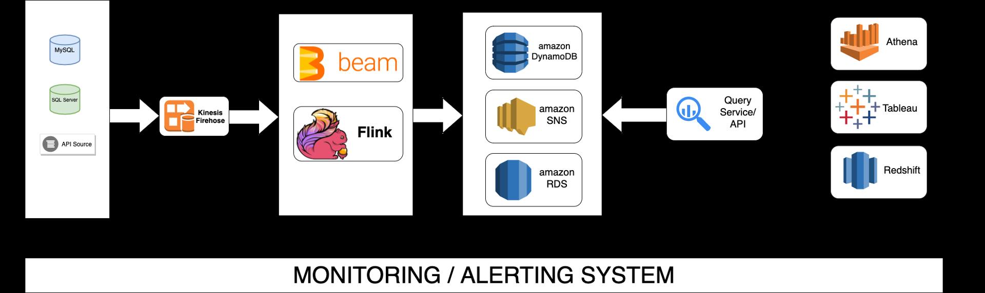 Data Platform Architecture, GoDaddy, Flink, Beam