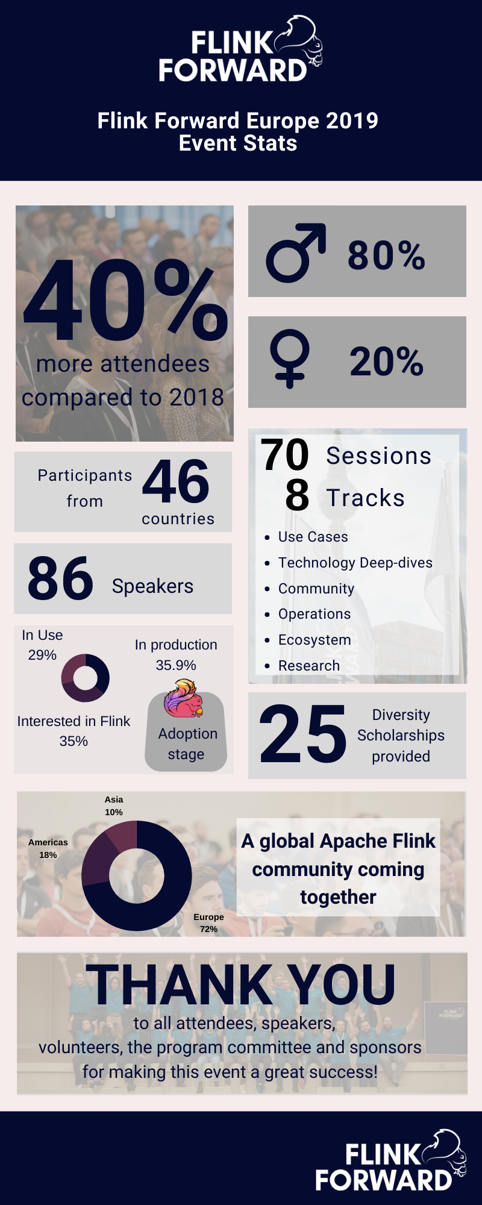 Flink Forward Europe 2019 - Infographic