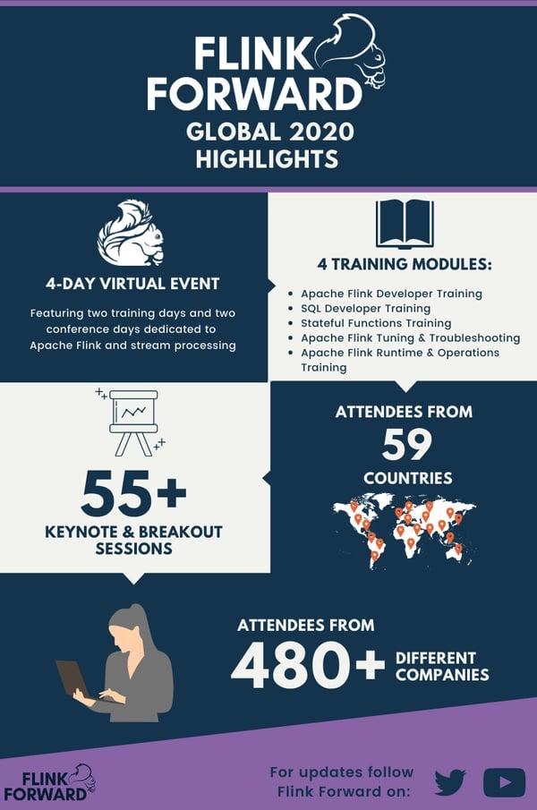 Flink Forward Global 2020 Infographic
