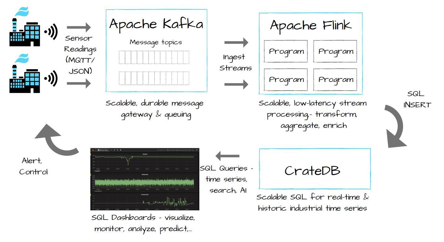 Flink-Kafka-CrateDB-IIoT-Time-Series-WP