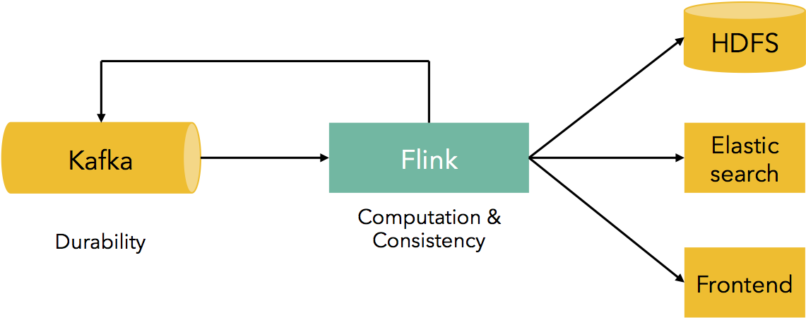 Kafka + Flink: A Practical, How-To Guide