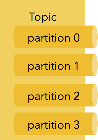Topics and Partitions