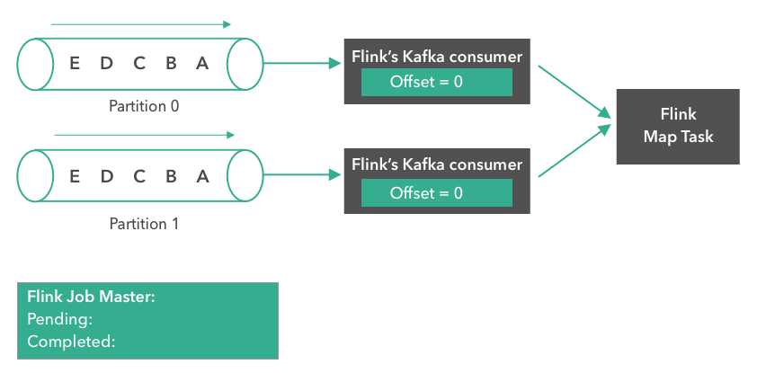 How Apache Flink manages Kafka consumer offsets