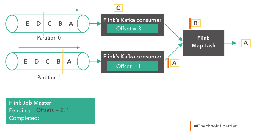 Apache Flink, Apache Kafka, Kafka consumer, stream processing
