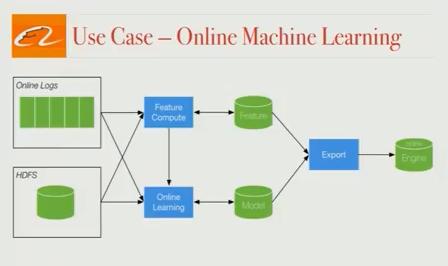 alibaba-online-machine-learning