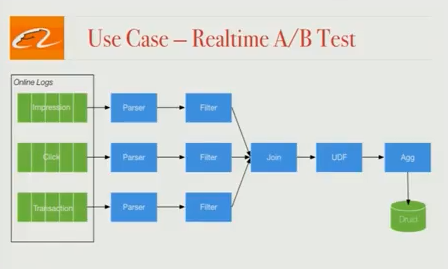 alibaba-realtime-ab-test