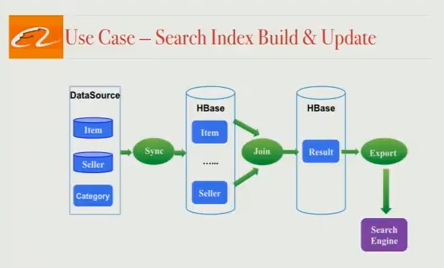 alibaba-search-infra-intro