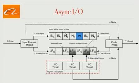 blink-async-io