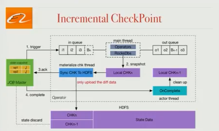 blink-incremental-checkpoint