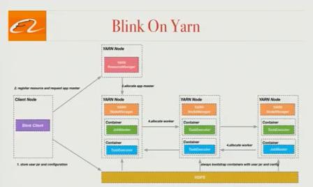 blink-on-yarn