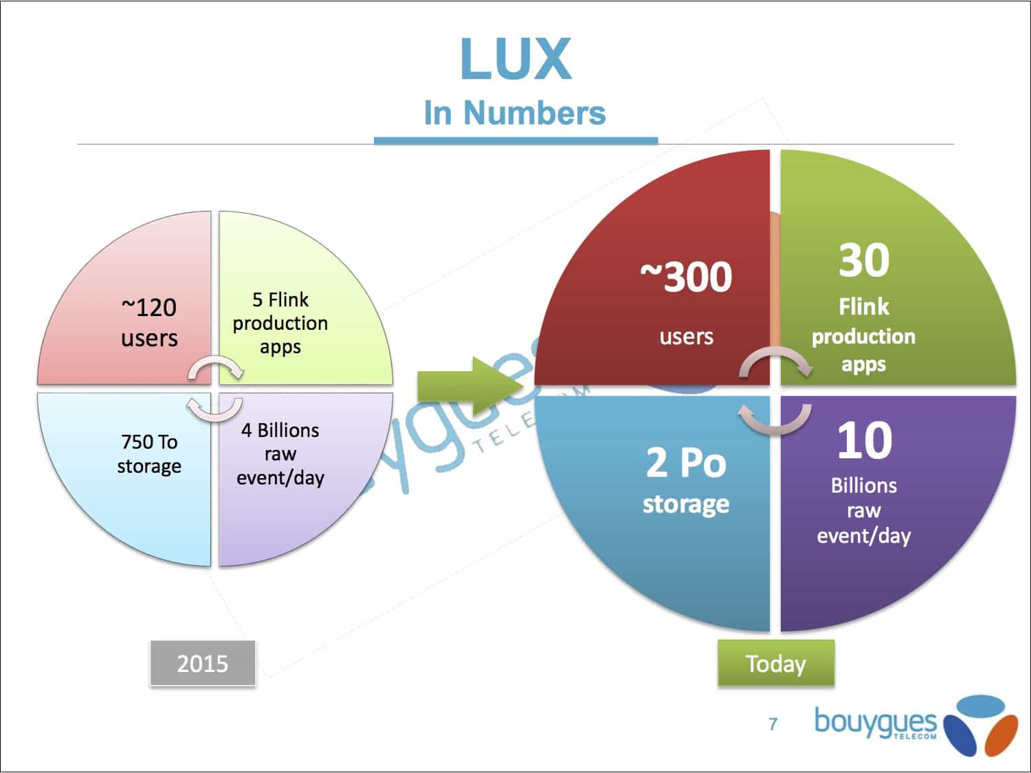 bouygues-slide-new-image