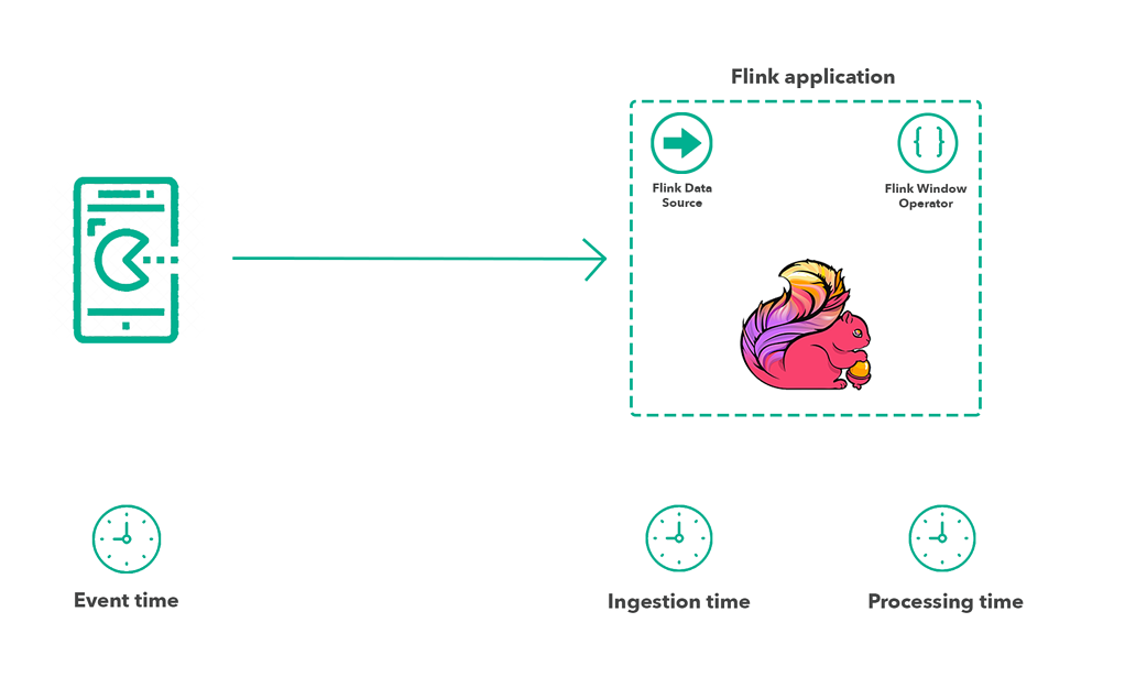 Stream processing, event time, Apache Flink, Flink, stateful