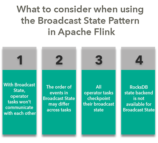 FFT-things-to-consider-when-using-the-broadcast-state-pattern-in-flink-1-1