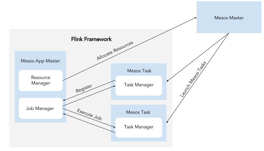 A diagram detailing how Flink and Mesos interact