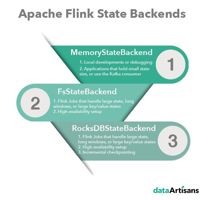 stateful stream processing, Flink state, State backend