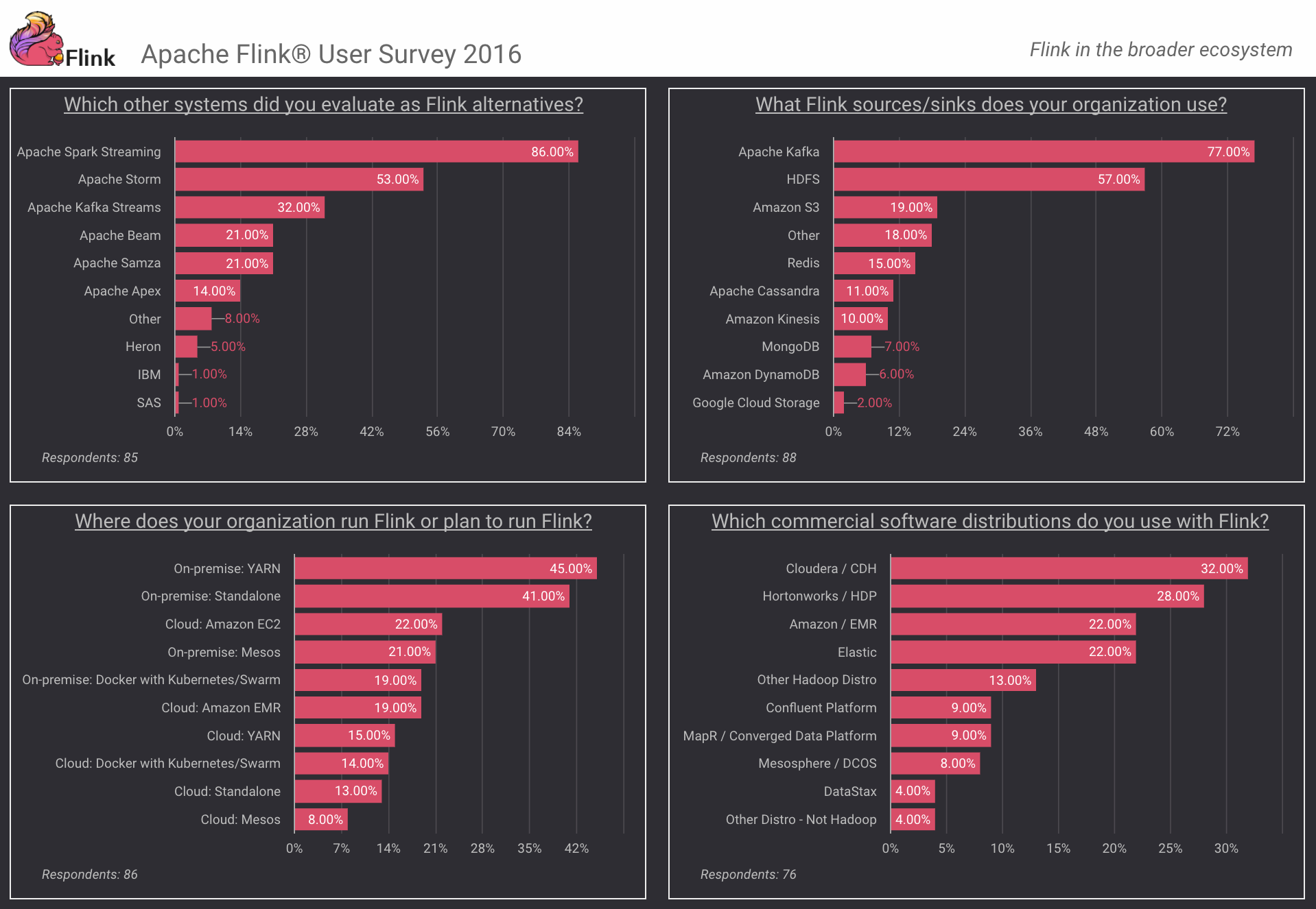 Apache Flink Survey