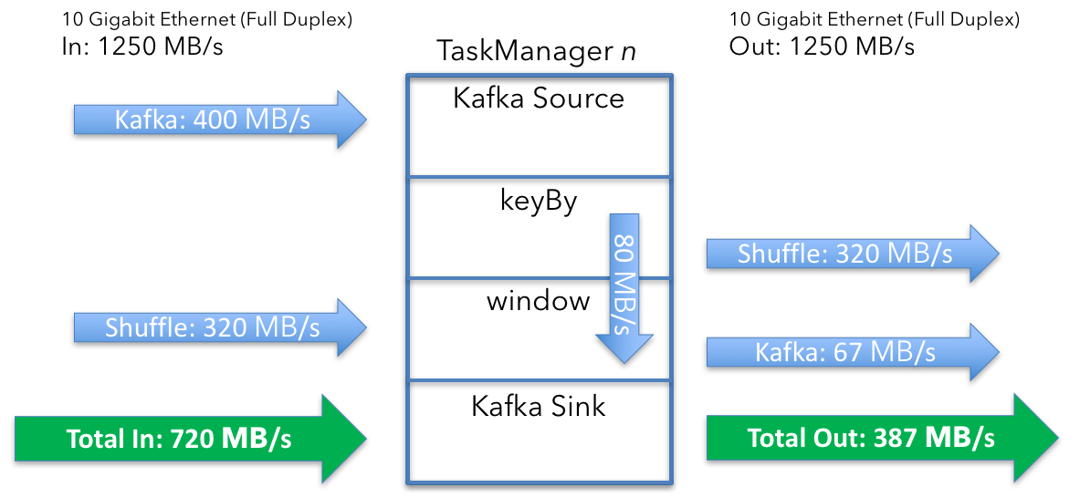 Apache Flink cluster sizing example job overview