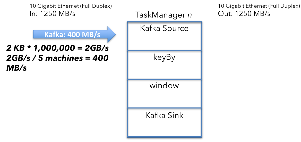 Apache Flink cluster sizing example - incoming data