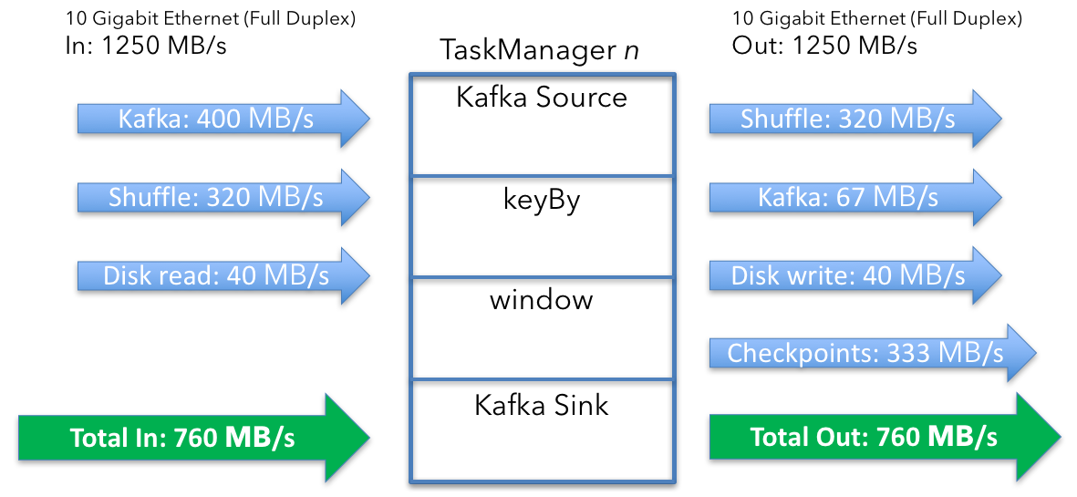 Apache Flink cluster sizing example job overview, continued