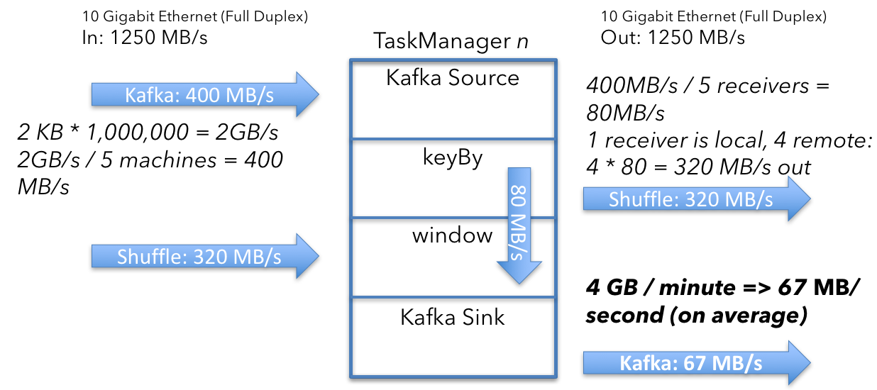 How To Size Your Apache Flink® Cluster: A Back-of-the-Envelope