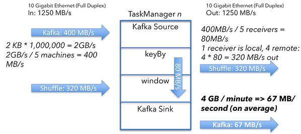 Apache Flink cluster sizing example overview