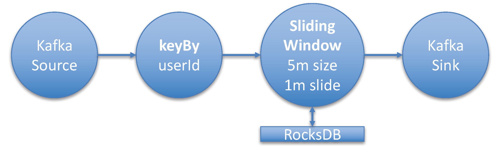 Apache Flink cluster sizing example - sample Flink job