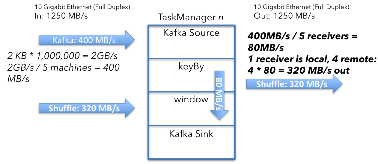 Apache Flink cluster sizing example network traffic