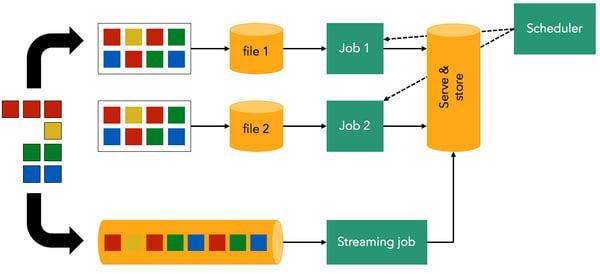 lambda-architecture-diagram