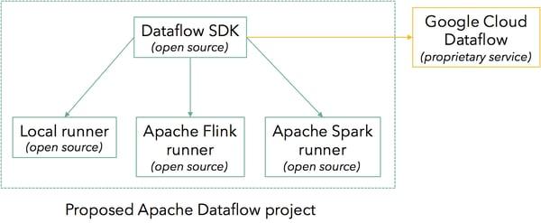 apache-dataflow