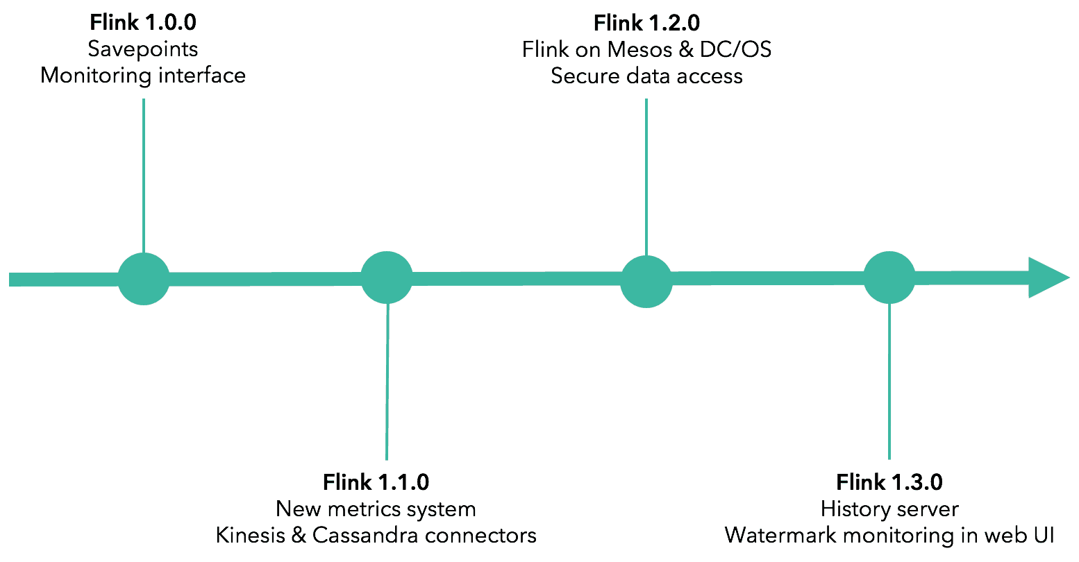 Apache Flink application management, monitoring, and deployment timeline