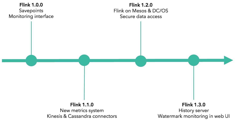 Apache Flink application management, monitoring, and deployment timeline