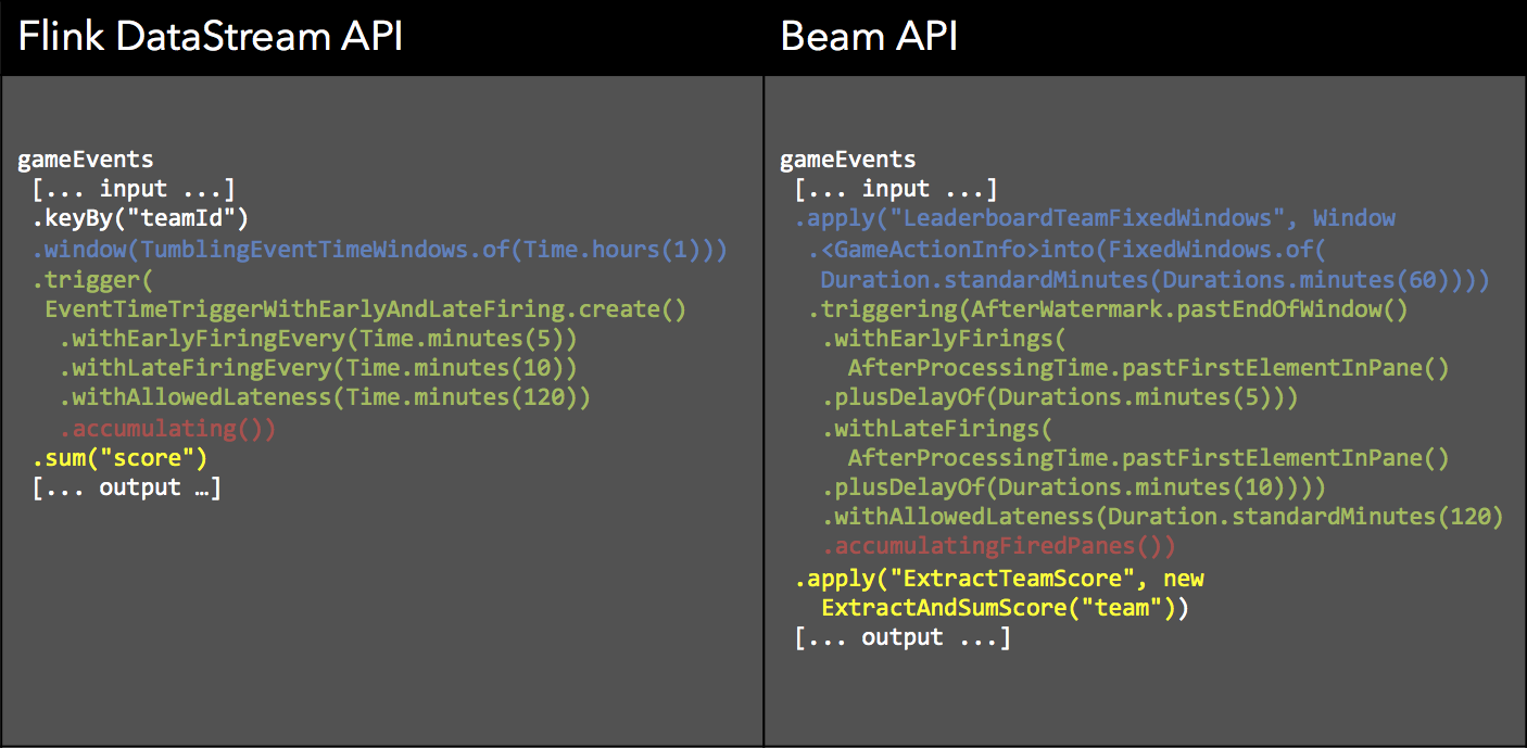 beam-flink-code-comp