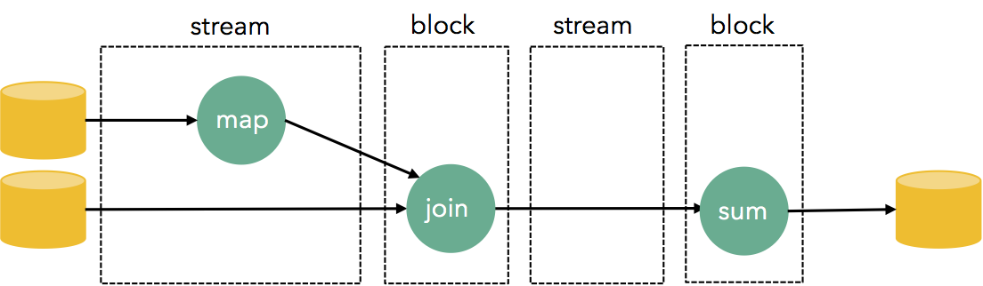 blocking-in-streaming