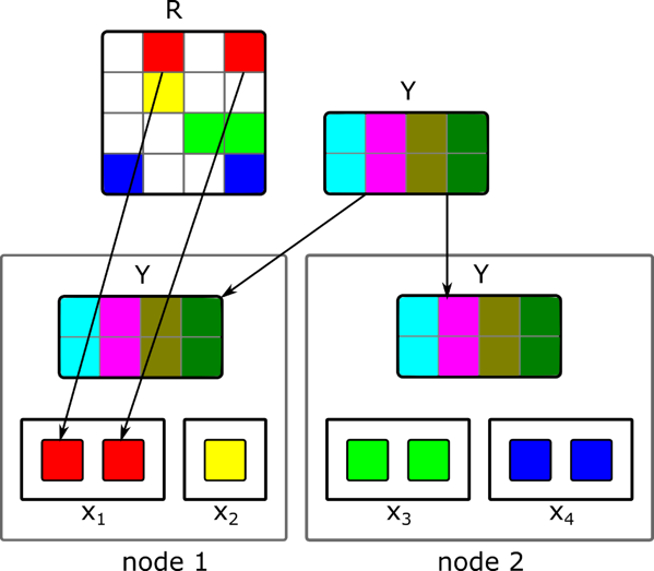 Data partitioning of broadcast ALS implementation