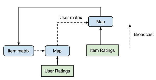 Data flow plan of a single iteration step of broadcast ALS