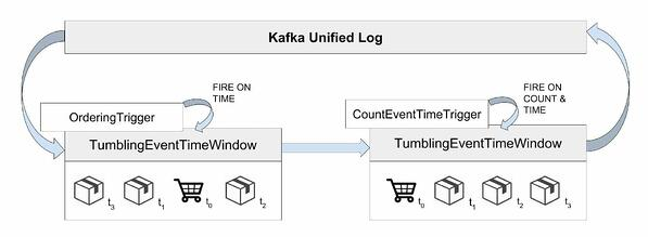 How Zalando uses Apache Flink to process business events in order