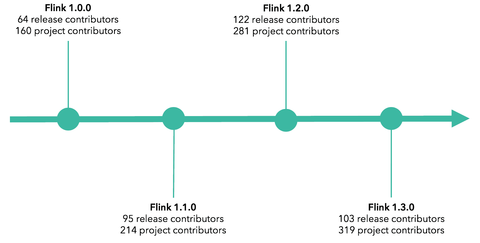 Apache Flink open source community growth timeline