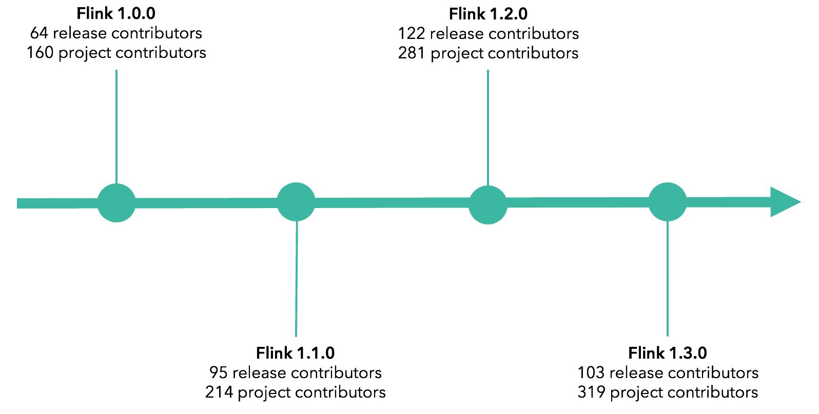 Apache Flink open source community growth timeline