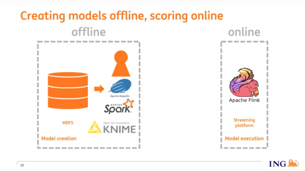 ING creates fraud detection models offline then scores them online, in real-time