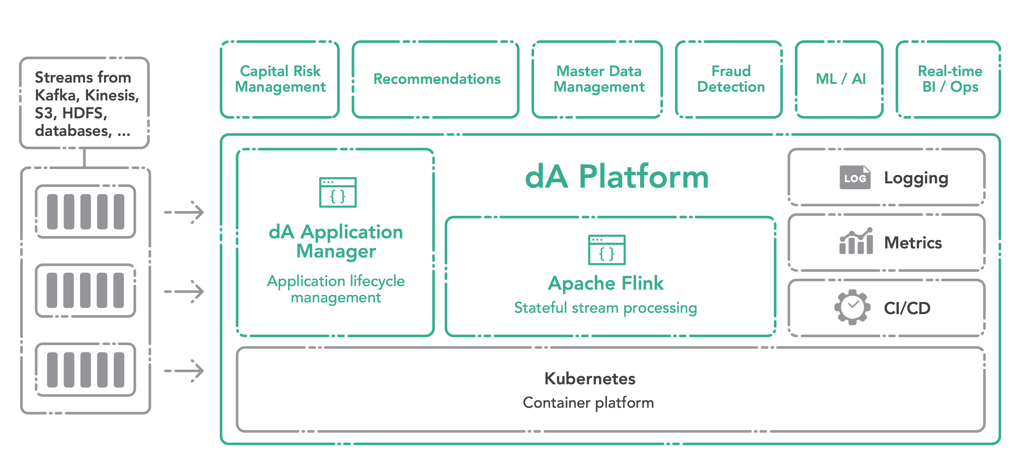 dA Platform for stream processing - with Application Manager and open source Apache Flink