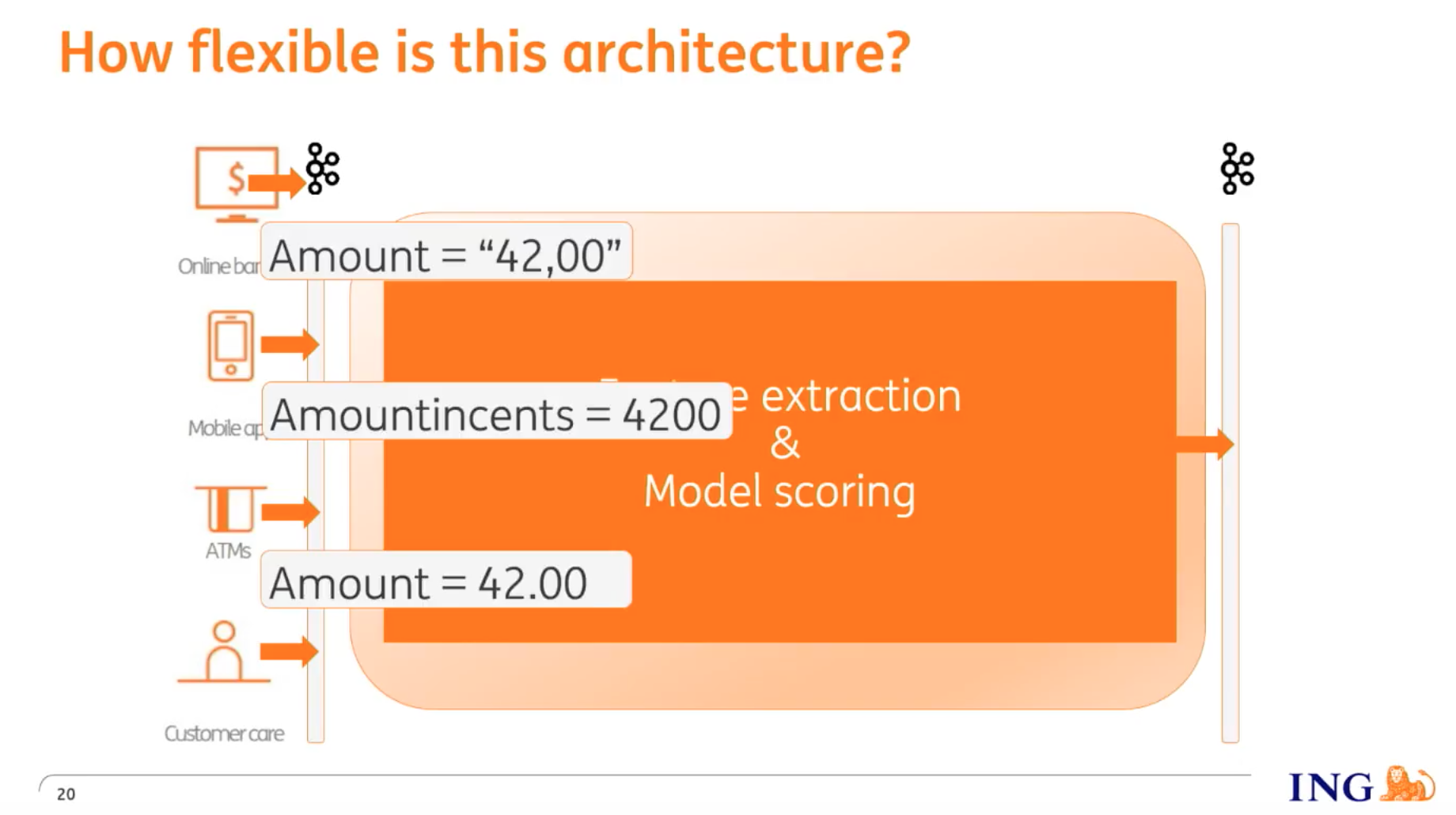 ING's flexible architecture can support topics with different schemas