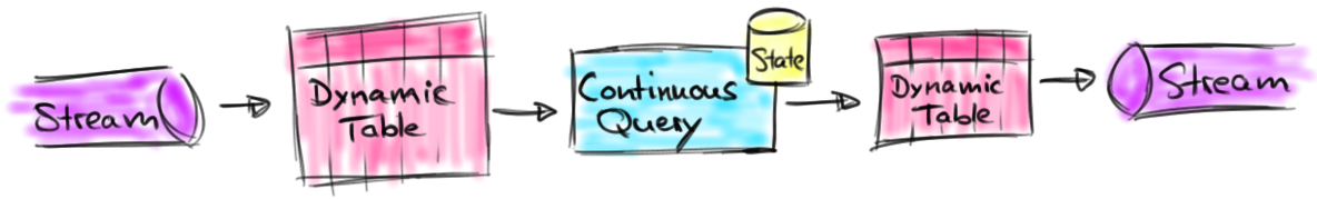 Continuous Queries