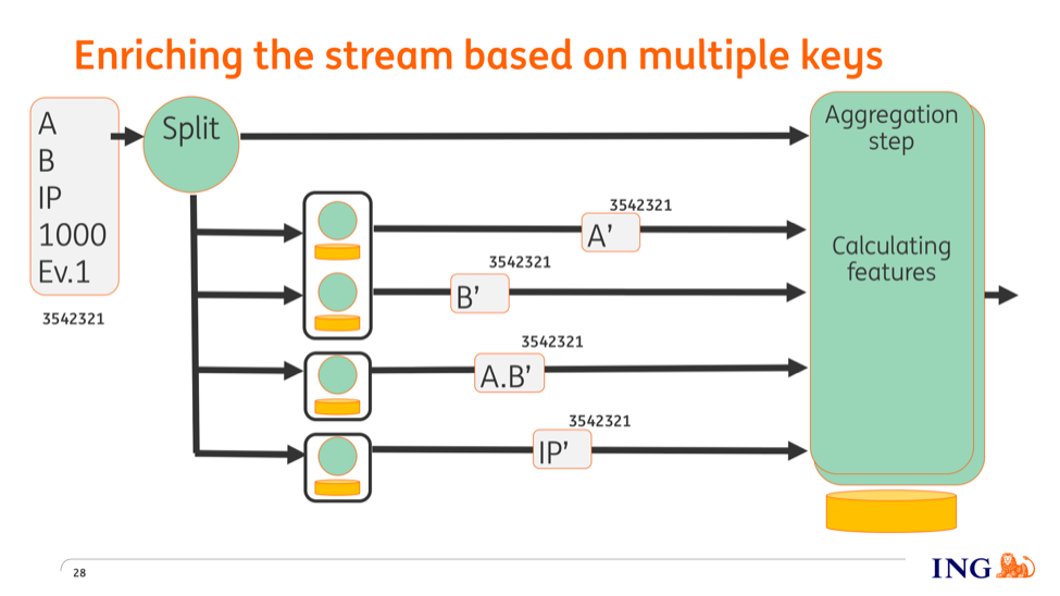 How ING enriches a stream based on multiple keys for fraud detection