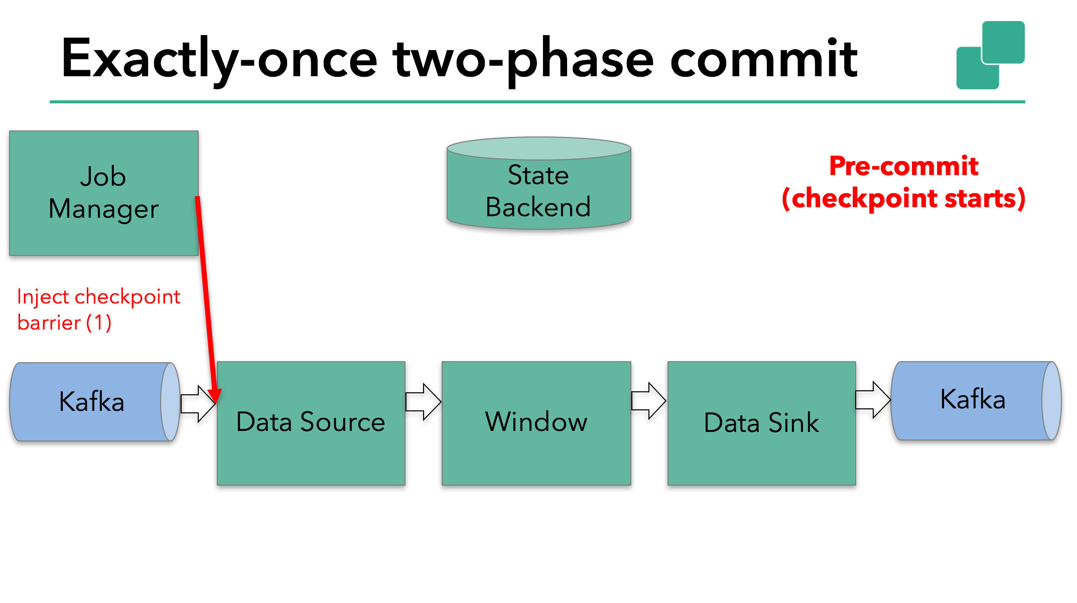 A sample Flink application starts the pre-commit phase