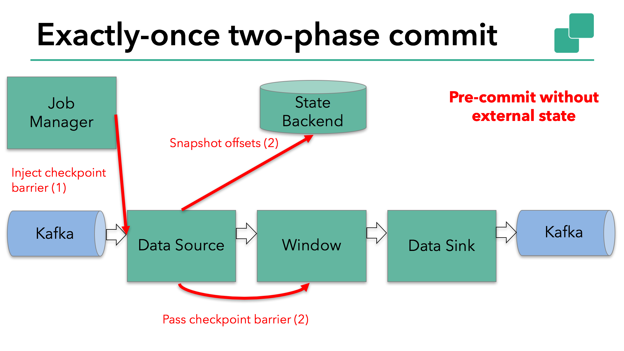 Sample Flink application carries out pre-commit without external state