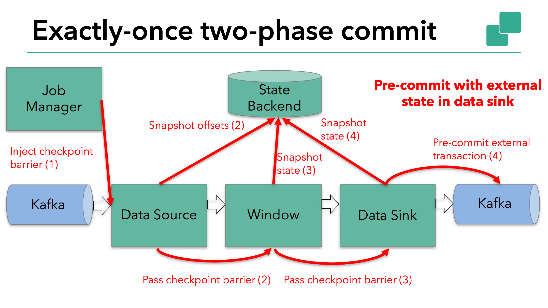 Apache Flink sample application completes pre-commit with external state