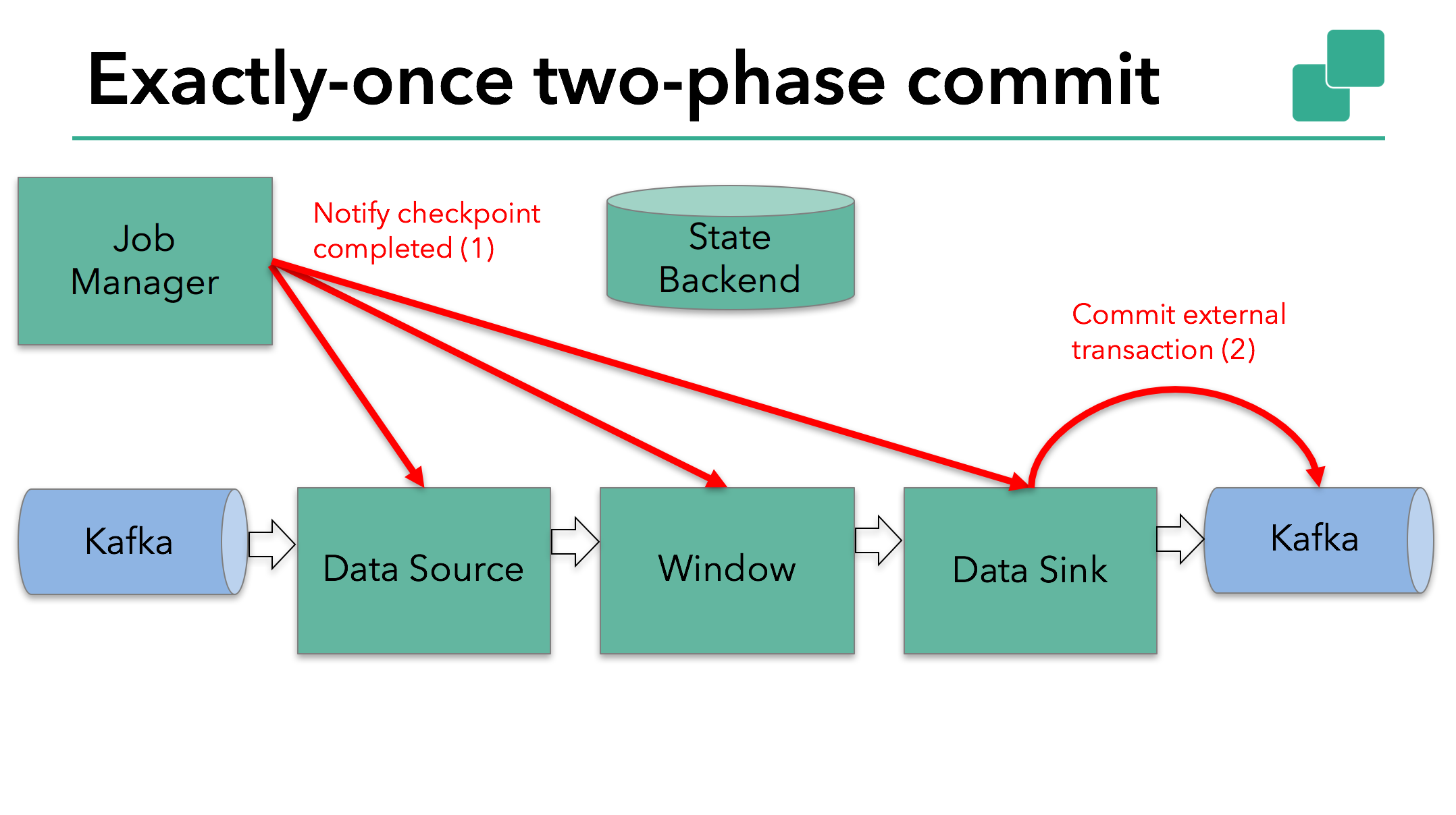 Apache Flink application commits external transaction for exactly-once guarantees